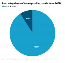 image Graphique_PourcentageHommeFemmeContributeursOsm.png (65.0kB)